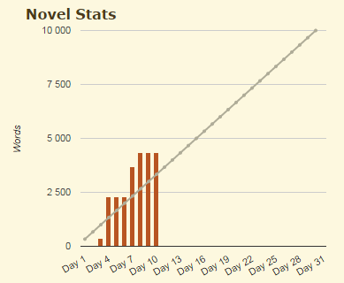 Capture d'écran de mes statistiques où vous remarquerez que je n'écris pas tous les jours.
