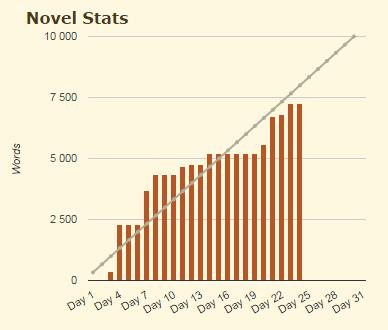 Voici mes statistiques. C'est un mois plutôt inégal.